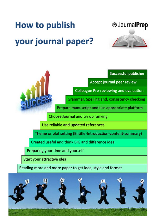 how to publish research paper in international journal